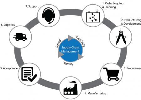 Quản trị chuỗi cung ứng là gì?