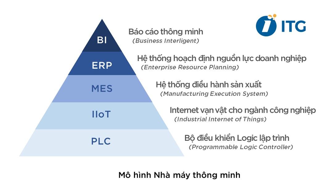 he-thong-dieu-hanh-san-xuat