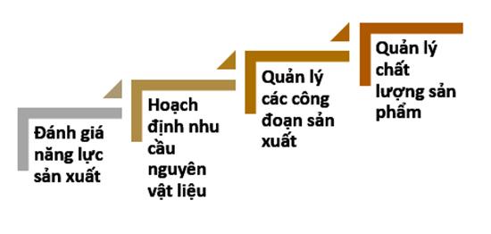 quan-ly-san-xuat-nha-may