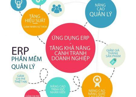 Phần mềm ERP và câu chuyện chuyển đổi số của Goldsun